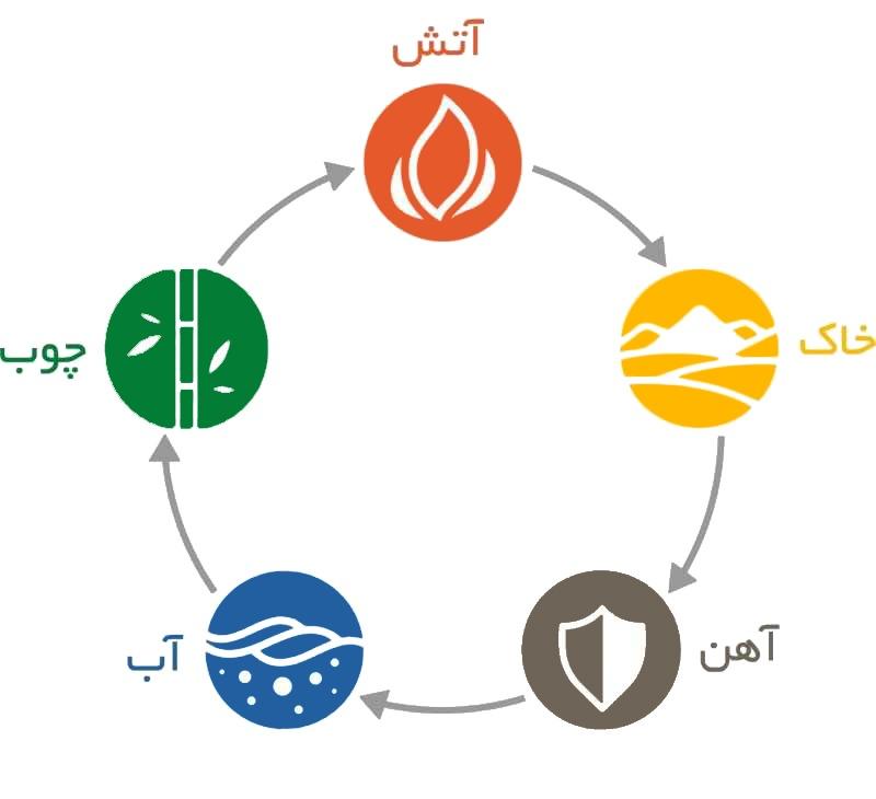 عناصر طبیعت در فنگ شویی خانه